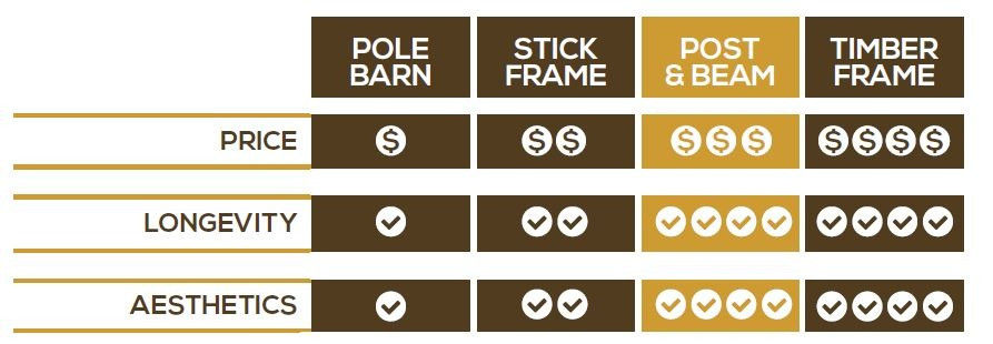 chart comparing cost of post and beam barns to pole barns stick frame timber frame